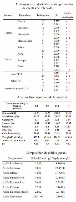 analisis muestras de pan fortificados
