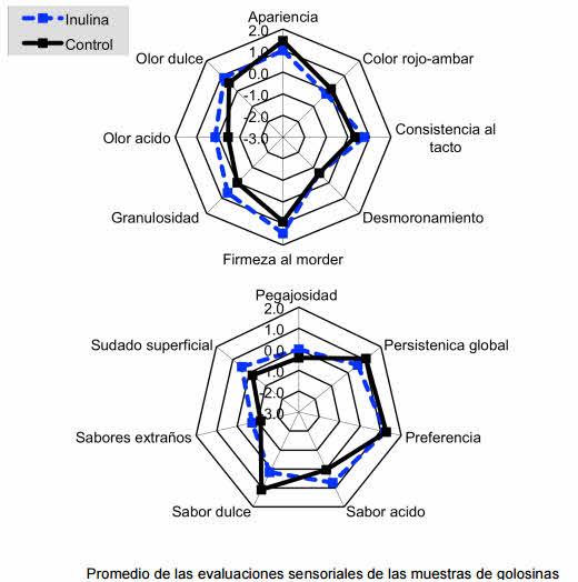 evaluaciones sensoriales