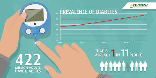 Infographic on Type 2 Diabetes